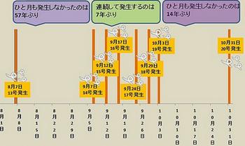 台風20号 14年 画像.png